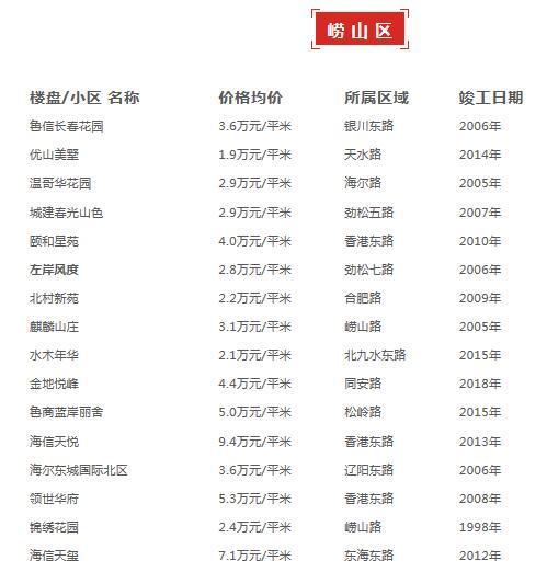 青岛各区市最新房价来啦!上半年二手房销量下降_1955年914号班机事件