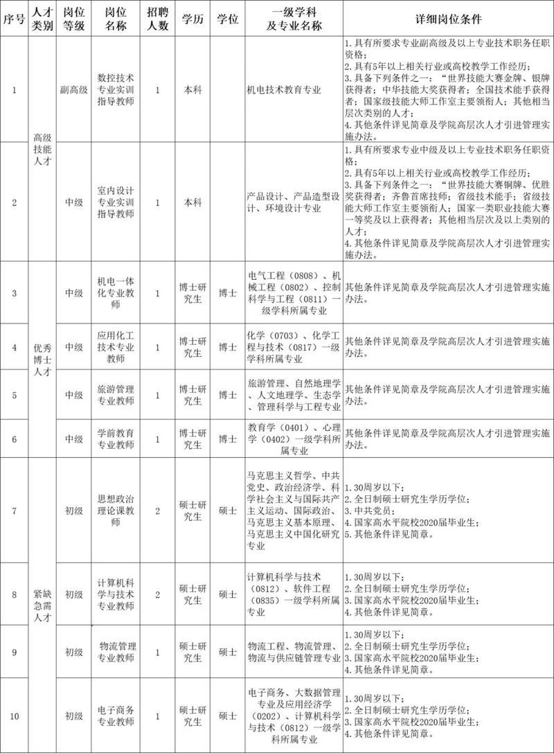 青岛这些好单位招聘 含事业单位、学校、国企