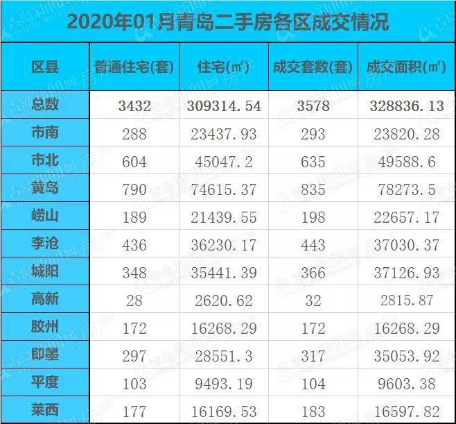 1月青岛二手房成交3578套环比降三成 宁夏路