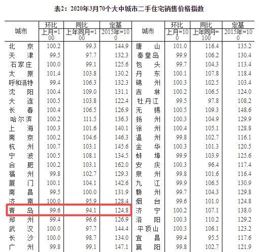 """牡丹江物流:国家统计局公布:3月青岛新房代价环比下跌0.5%,二手房价""""14连降""""!"""