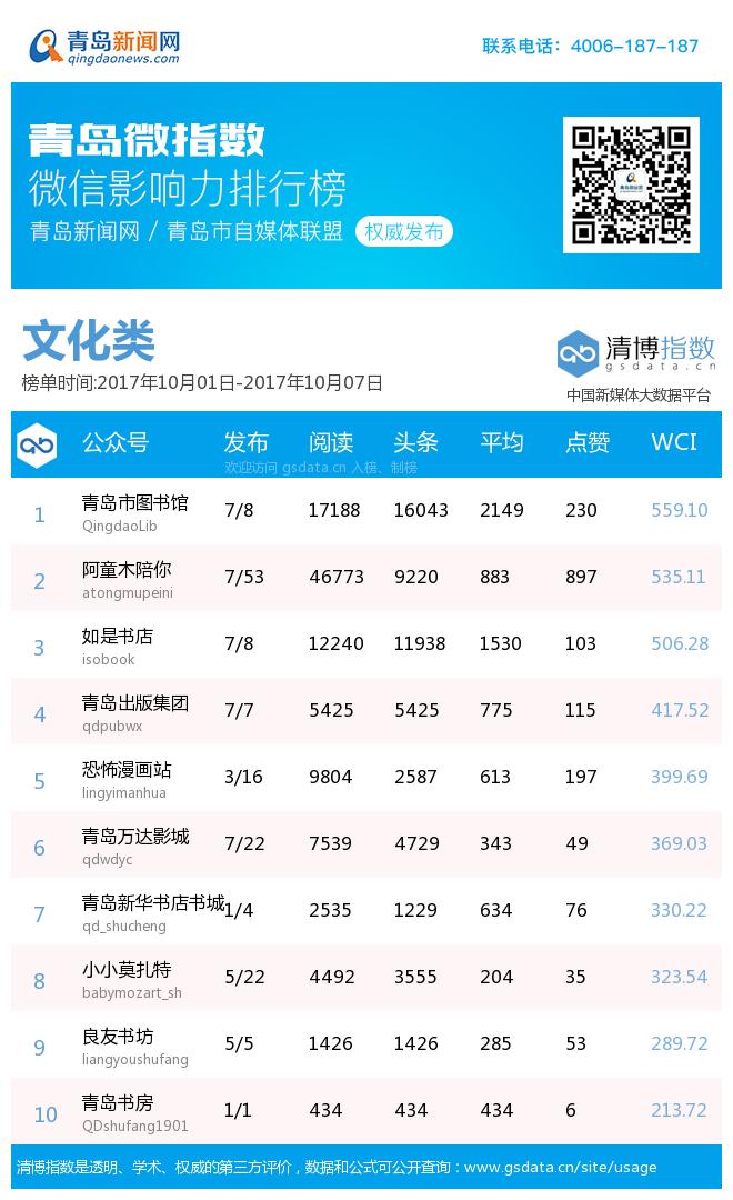 青岛微指数微信影响力排行榜(10月1日-10月7日)小长假 看旅游类微信各显神通