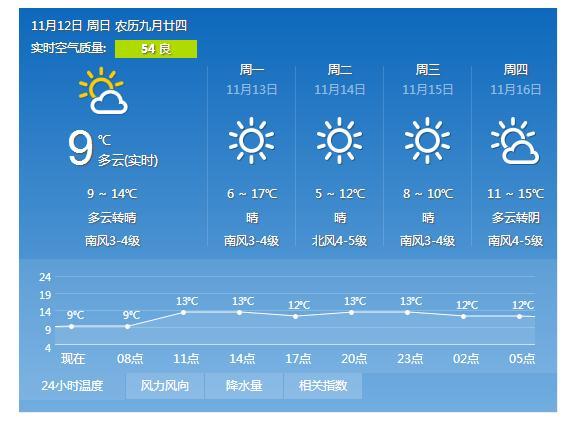 青岛12日多云转晴气温9℃-14℃ 未来三天晴