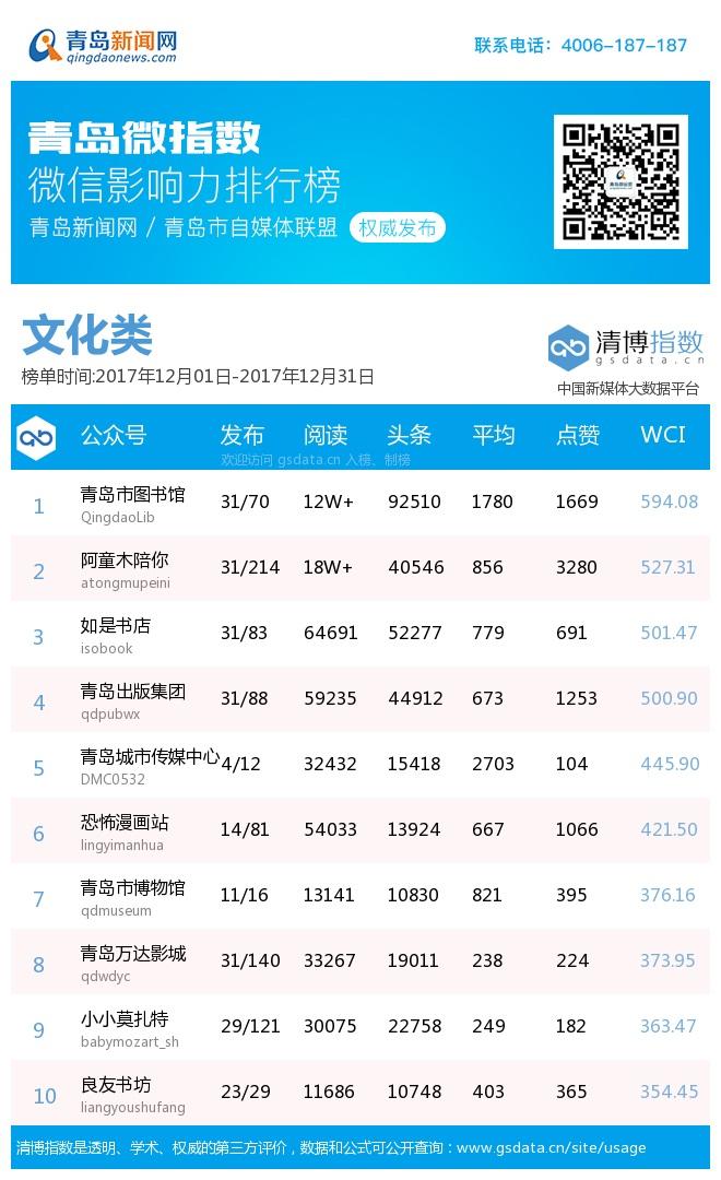 青岛微指数微信影响力排行榜月榜(12月1日-12月31日)