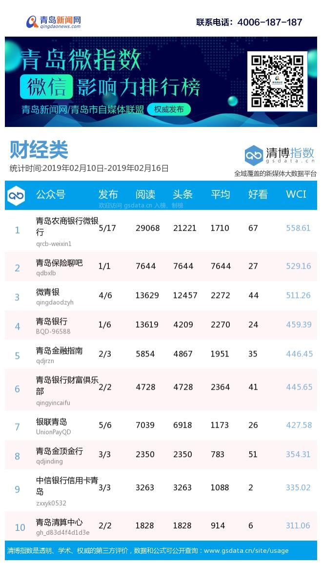 2019年最热微博排行榜_微热点 2019年1月电影传播影响力排行榜
