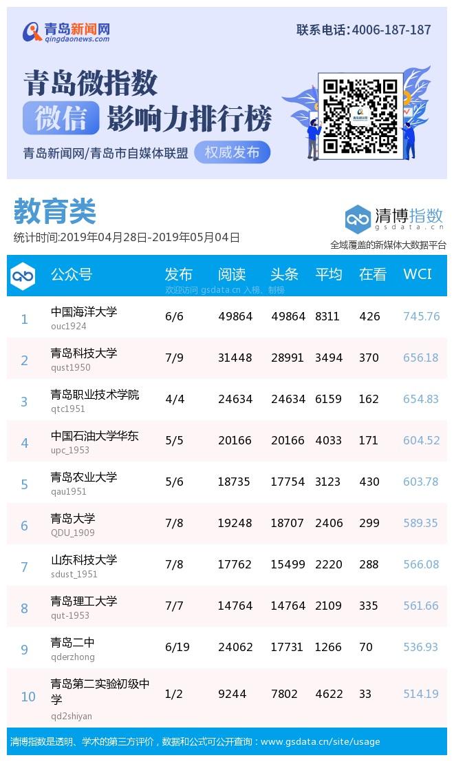 """青岛微指数微信影响力排行榜(4月28日-5月4日)""""市北教育""""成本期进步最快官微"""