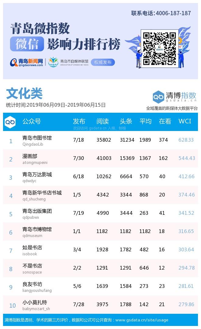青岛微指数微信影响力排行榜(6月9日-6月15日)本期热度上涨 斩获10万+文章3篇