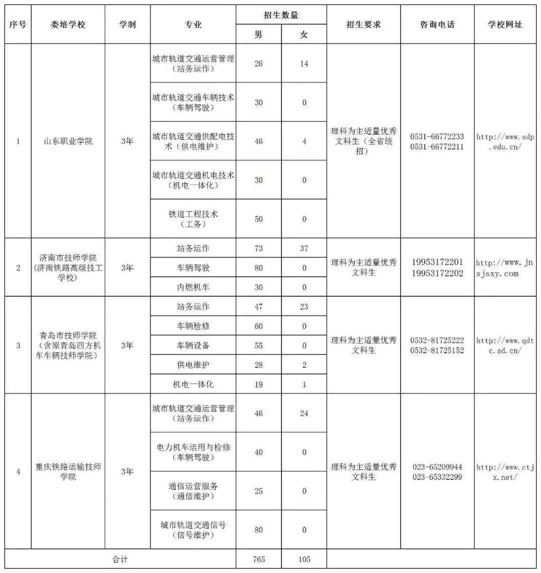 开始报名!青岛地铁2019年运营委培招生报名须知_驾校集体涨价垄断