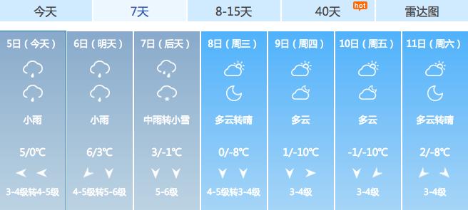 剑灵怎么赚钱:颤抖吧青岛人!重要预警:2020年的初雪要来了!