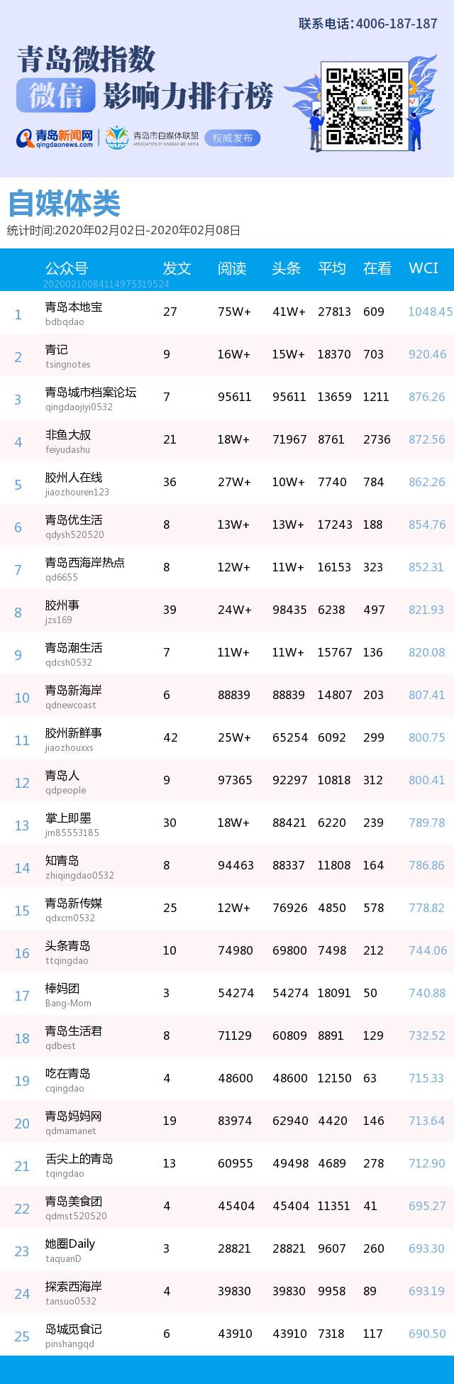 青岛微指数榜单发布 青岛日报、青岛新闻网教育