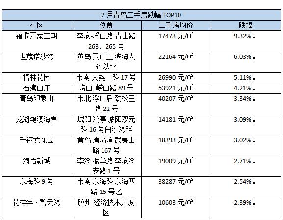 现在什么游戏好赚钱:刚刚青岛最新房价曝光!这10个小区跌得最惨!