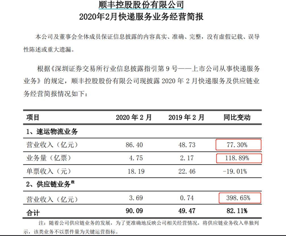 顺丰业务量暴增近120%!四家快递企业公布2月业绩