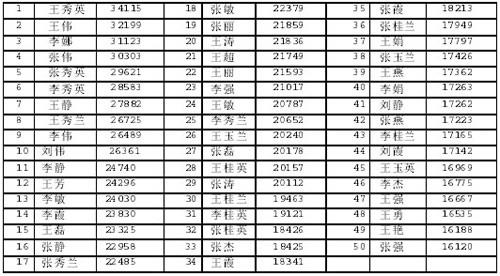 百家姓排名人口_2012百家姓人口