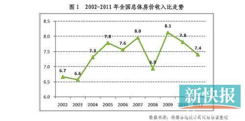 2002-2011年全国总体房价收入比走势-全国35个大中城市房价收入比公高清图片