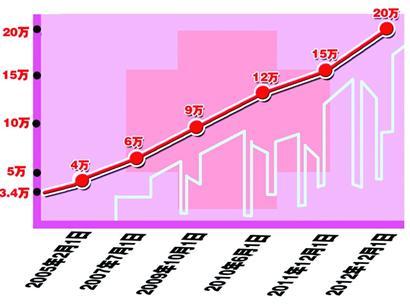 青岛职工医保封顶线涨至20万  - 陈新龙 - 保险规划--陈新龙