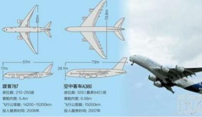 一方面,由于787使用电源系统取代气源系统,所以飞机对电力的依赖程度