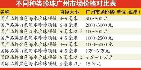 5万洋珍珠成本不及5千 比同规格国货贵数十倍
