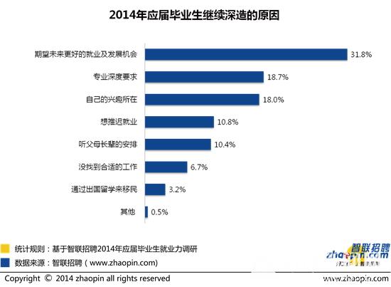 2014年应届毕业生就业力调研报告 - 爱拼才会赢 - 张莉博客-壮志凌云商业BLOG