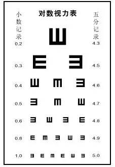 视力测验 只有近视的人才能看懂的画面