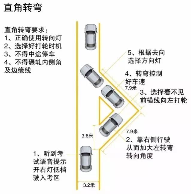 3,汽车前保险杠位于虚线以外    直角拐弯(左转弯)   考试标准